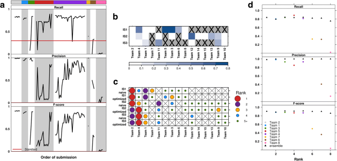 Combining accurate tumor genome simulation with