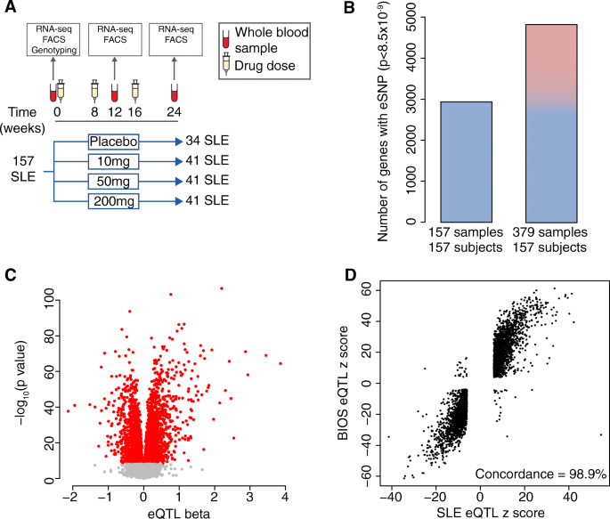 Discovering in vivo cytokine-eQTL interactions from a lupus