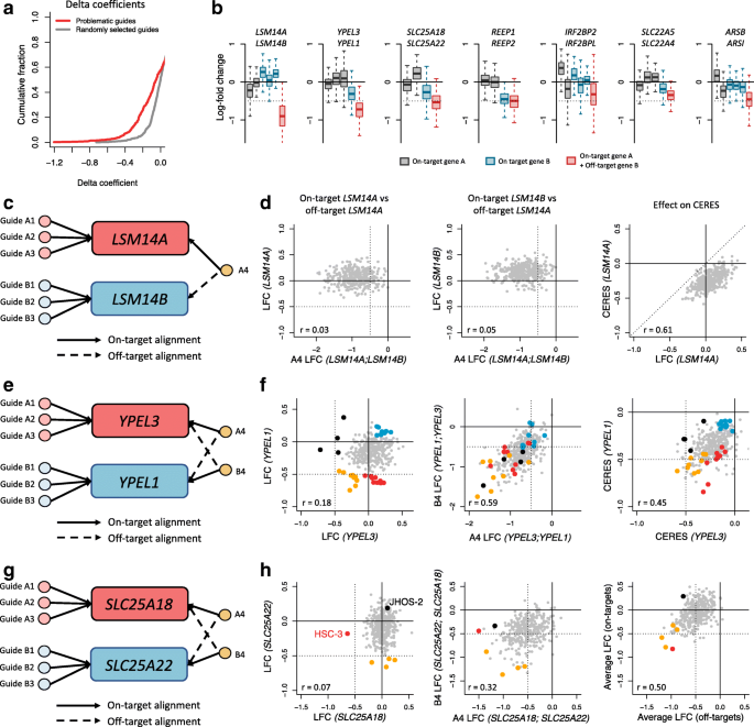 Multiple-gene targeting and mismatch tolerance can confound analysis