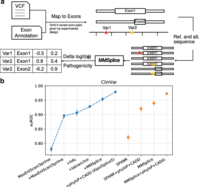 MMSplice: modular modeling improves the predictions of genetic