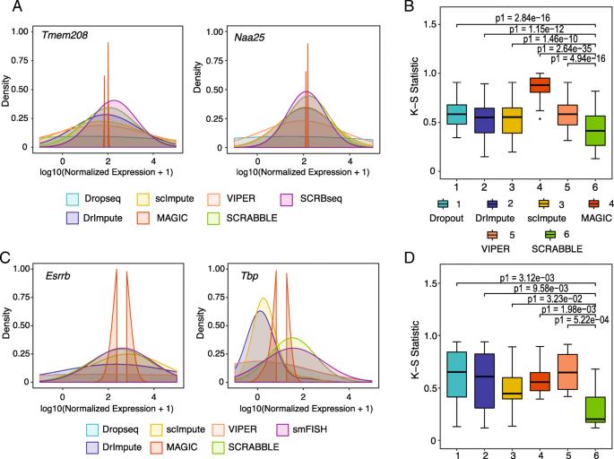 SCRABBLE: single-cell RNA-seq imputation constrained by bulk RNA-seq