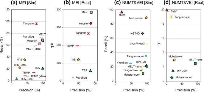 Comprehensive evaluation of structural variation detection