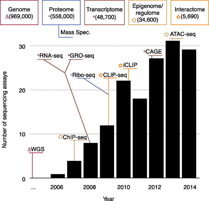 Genomics and data science: an application within an umbrella