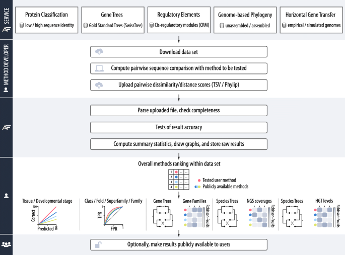 Benchmarking of alignment-free sequence comparison methods | Genome