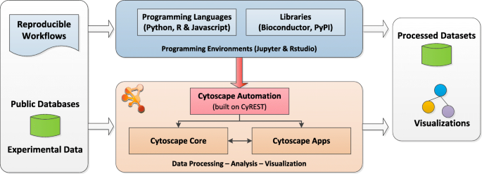 Cytoscape Automation: empowering workflow-based network