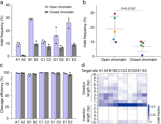 Modulating chromatin accessibility by transactivation and targeting