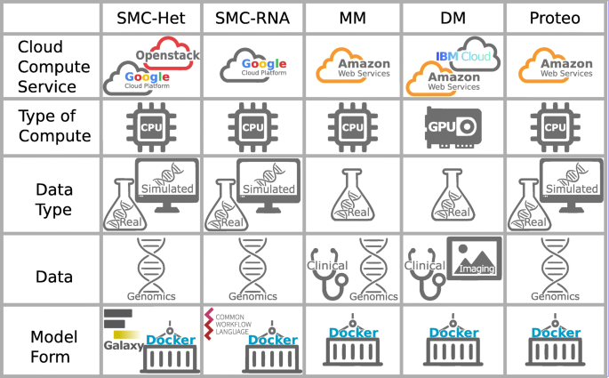 Reproducible biomedical benchmarking in the cloud: lessons