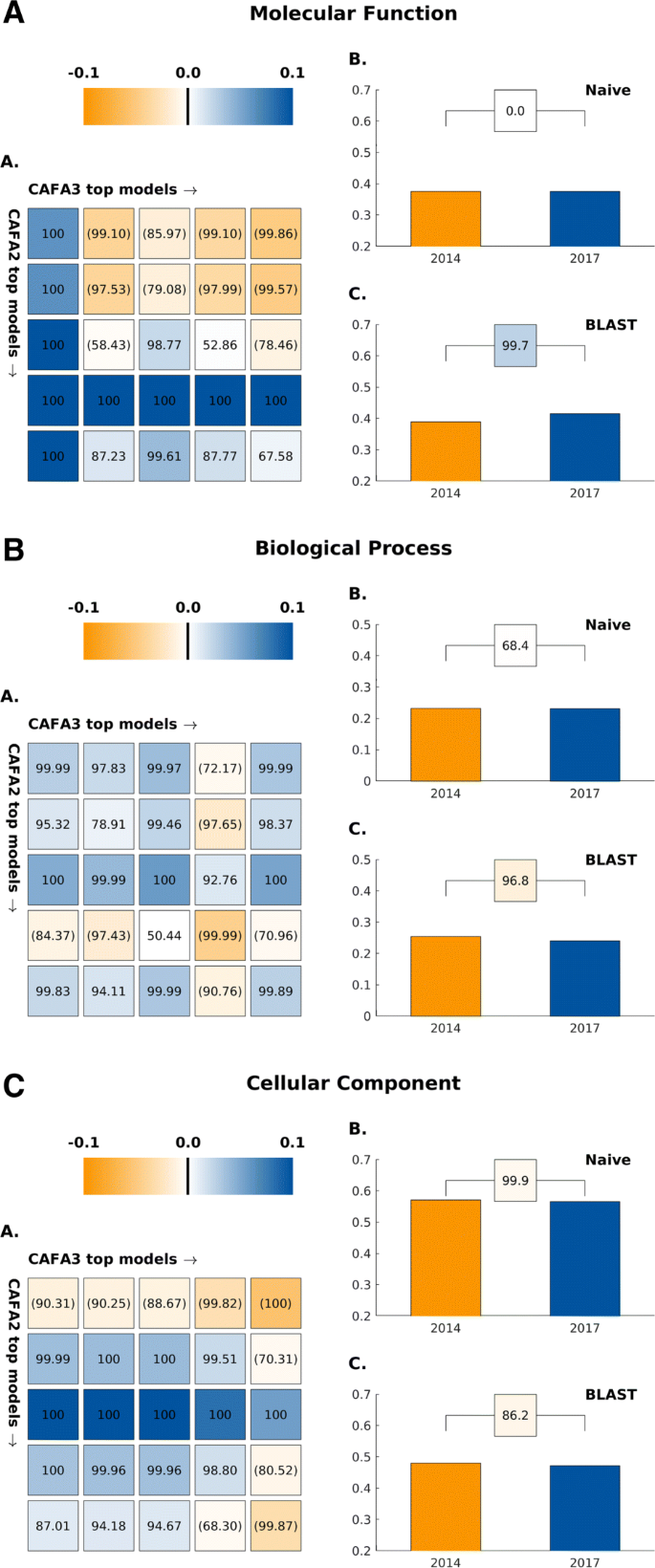 The CAFA challenge reports improved protein function prediction ...