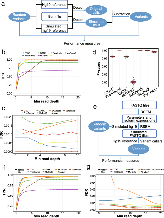 Systematic Comparative Analysis Of Single-nucleotide Variant Detection  Methods From Single-cell RNA Sequencing Data   Genome Biology   Full Text