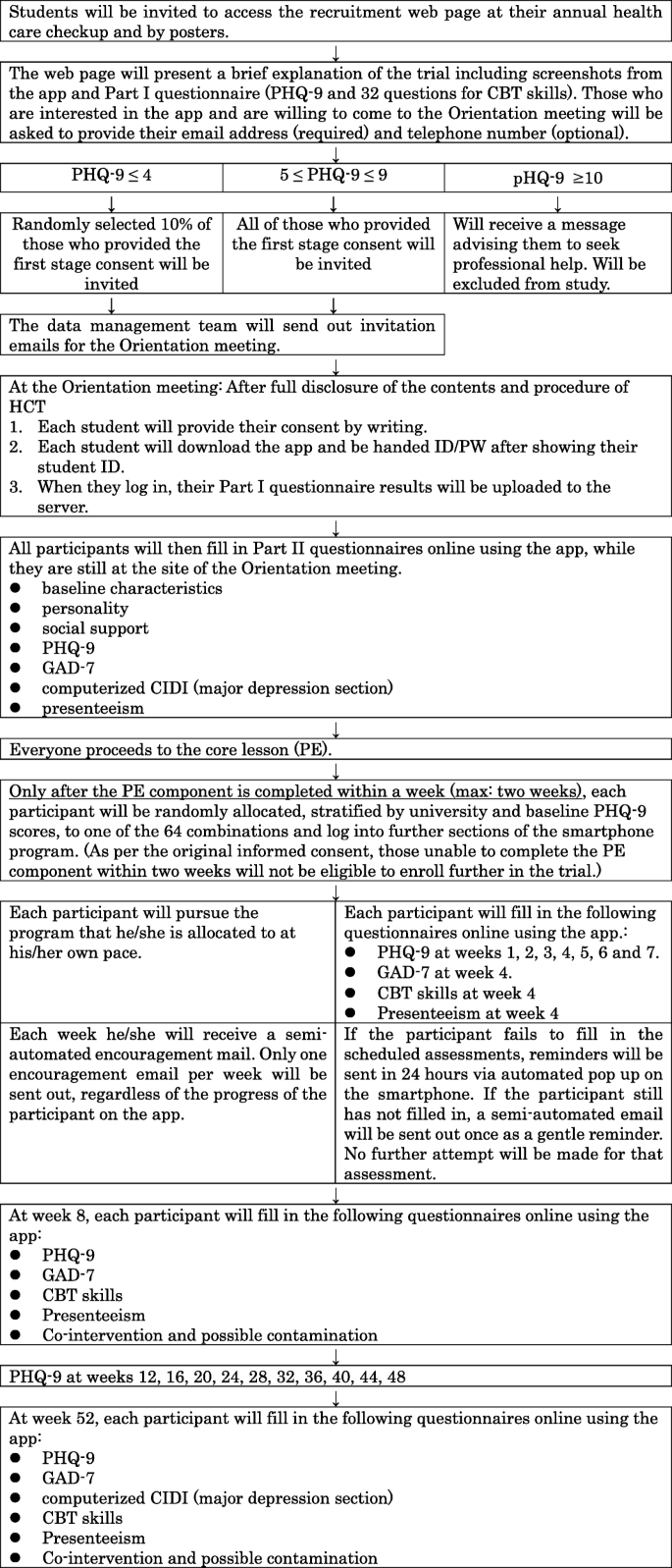 Healthy Campus Trial: a multiphase optimization strategy (MOST