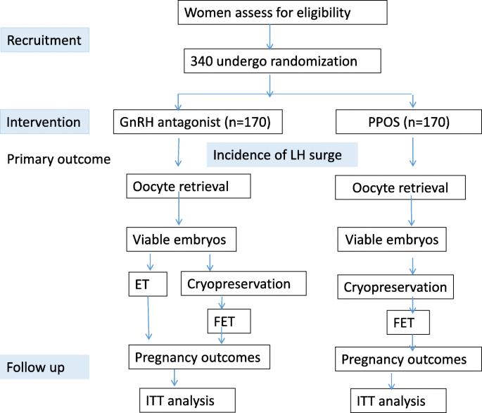Gonadotropin-releasing hormone antagonist versus progestin