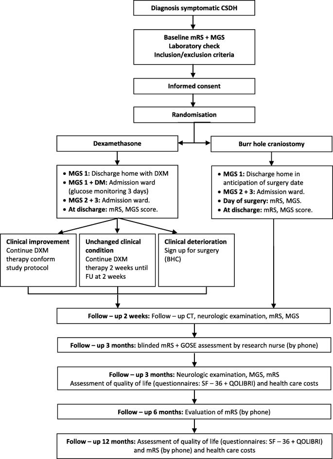 Dexamethasone therapy versus surgery for chronic subdural haematoma