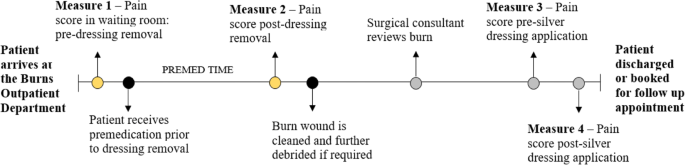 Effectiveness of a hydrogel dressing as an analgesic adjunct