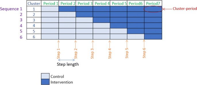 Introducing the new CONSORT extension for stepped-wedge cluster