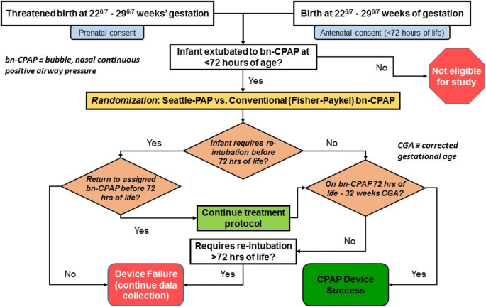 Evaluating the efficacy of Seattle-PAP for the respiratory support