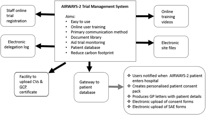Design And Implementation Of A Large And Complex Trial In Emergency Medical Services Trials Full Text