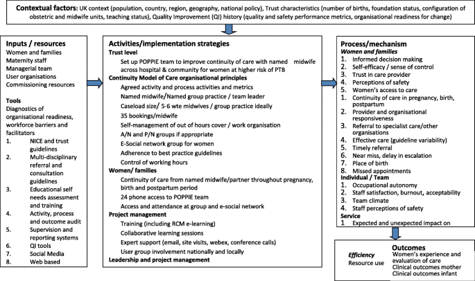 POPPIE: protocol for a randomised controlled pilot trial of