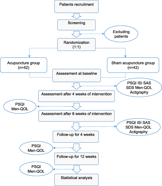 Effect of acupuncture on insomnia in menopausal women: a study