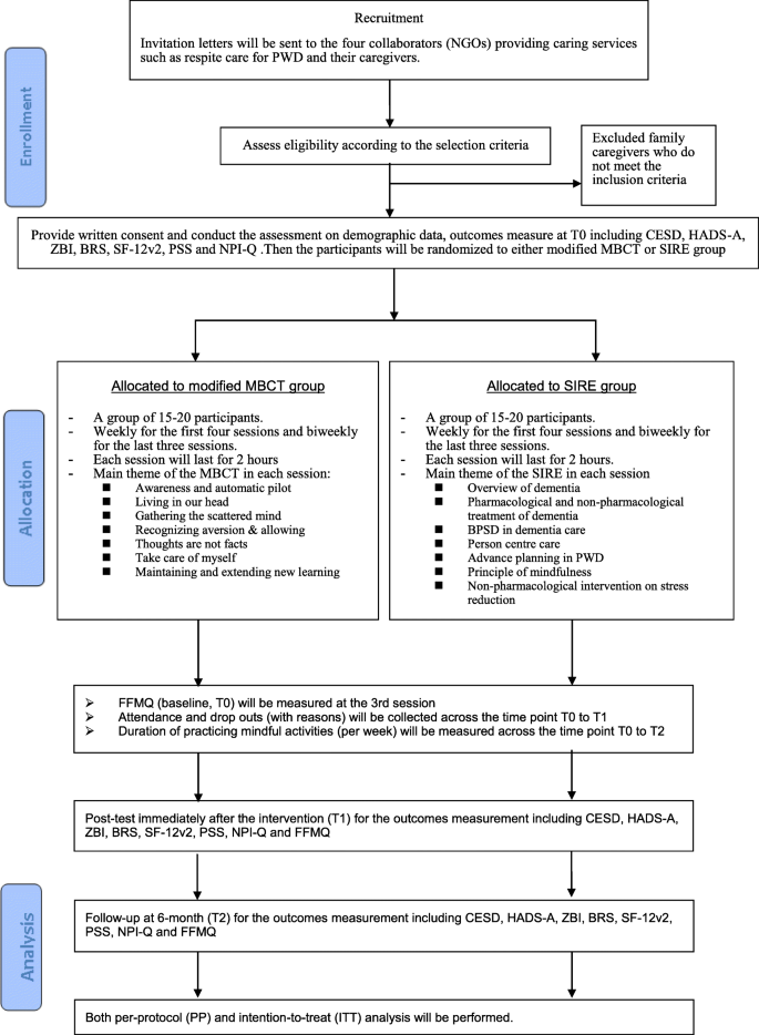 Effects on stress reduction of a modified mindfulness-based