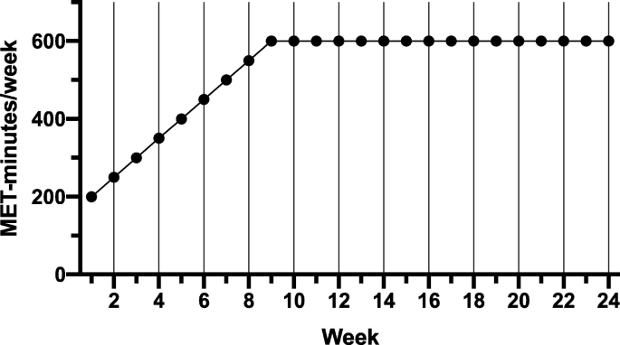 High-intensity exercise to promote accelerated improvements in