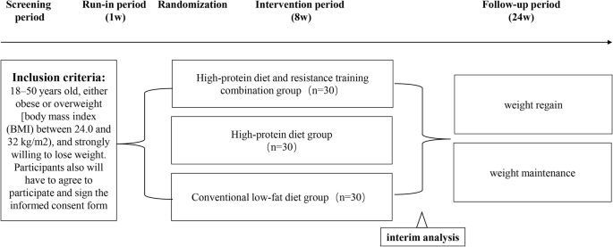 The Promote Study High Protein And Resistance Training Combination In Overweight And Obesity For Short Term Weight Loss And Long Term Weight Maintenance For Chinese People A Protocol For A Pilot Randomized Controlled Trial Trials
