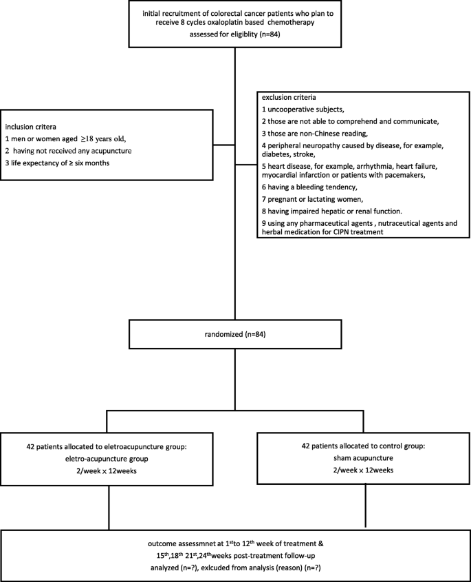 The Efficacy And Safety Of Electro Acupuncture For Alleviating Chemotherapy Induced Peripheral Neuropathy In Patients With Coloreactal Cancer Study Protocol For A Single Blinded Randomized Sham Controlled Trial Trials Full Text