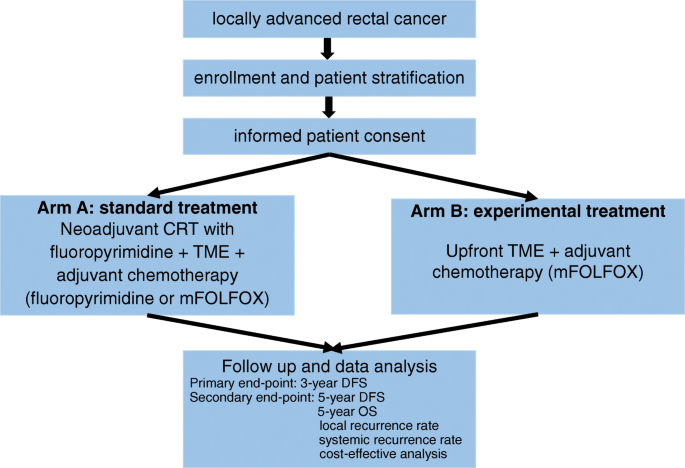 Upfront Radical Surgery With Total Mesorectal Excision Followed By Adjuvant Folfox Chemotherapy For Locally Advanced Rectal Cancer Tme Folfox An Open Label Multicenter Phase Ii Randomized Controlled Trial Trials Full Text