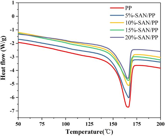 Synthesis and properties of novel styrene acrylonitrile