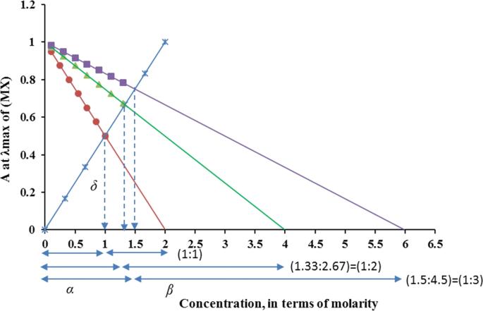 Ligand exchange method for determination of mole ratios of