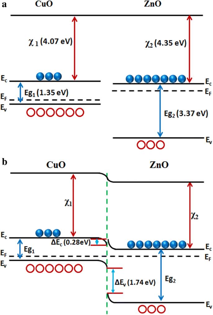 Enhanced room temperature gas sensing properties of low temperature