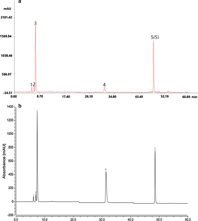 A HPLC fingerprint study on Chaenomelis Fructus | BMC