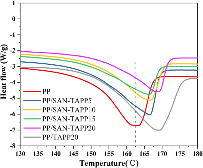 Enhancing the mechanical and thermal properties of polypropylene