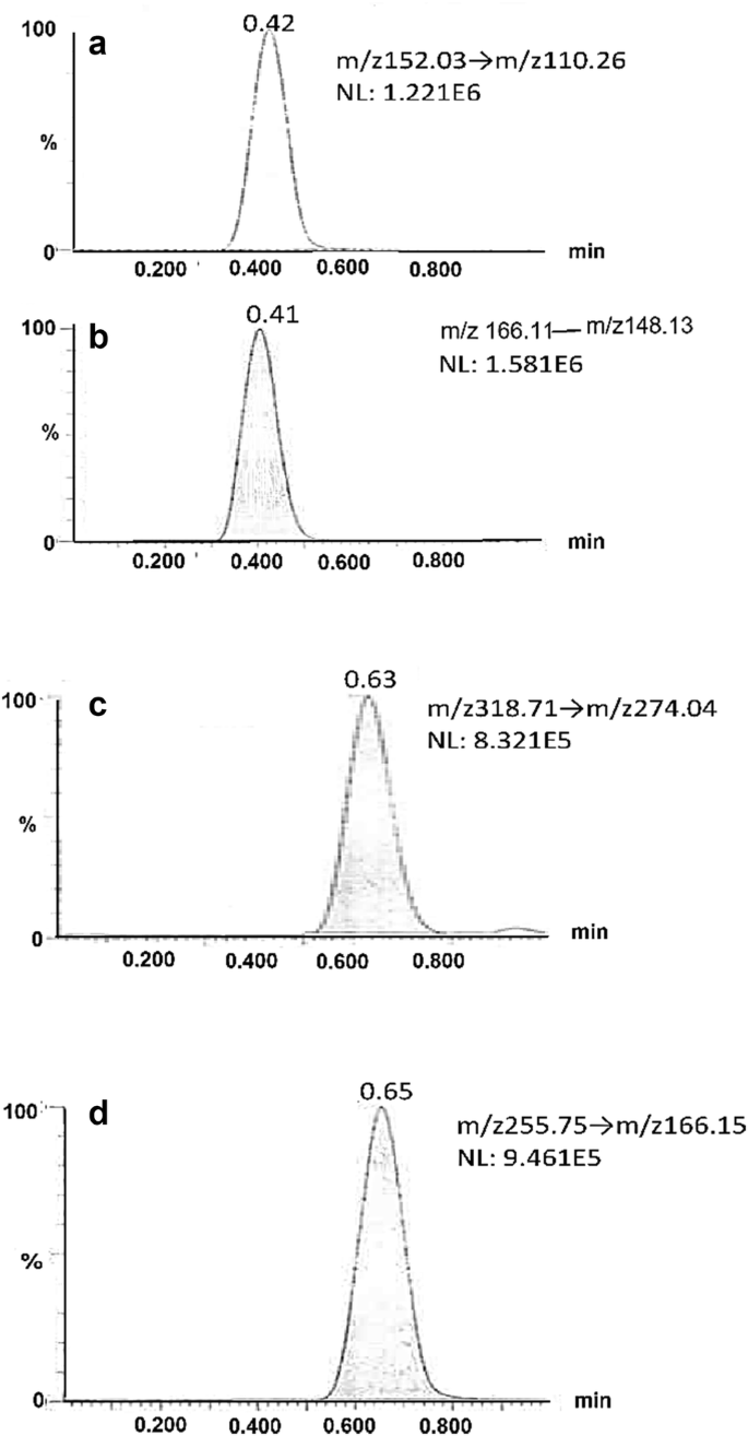 Analytical methods for the determination of paracetamol