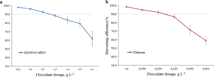 Microalgae Chlorella vulgaris biomass harvesting by natural