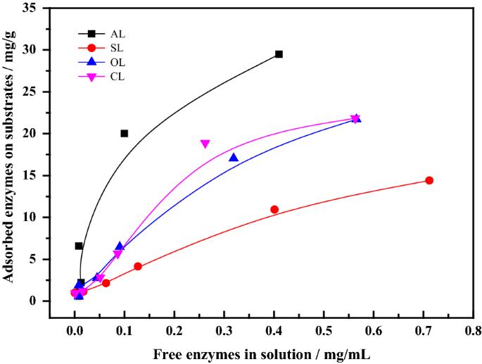 Effect of alkaline lignin modification on cellulase–lignin