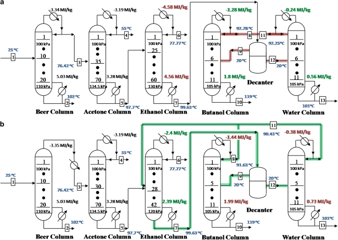 Novel distillation process for effective and stable separation of