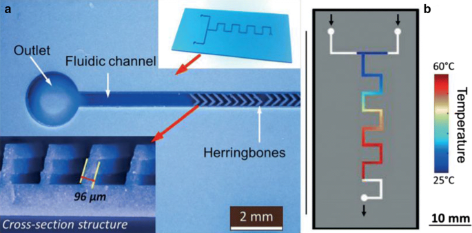 Microfluidic techniques for enhancing biofuel and