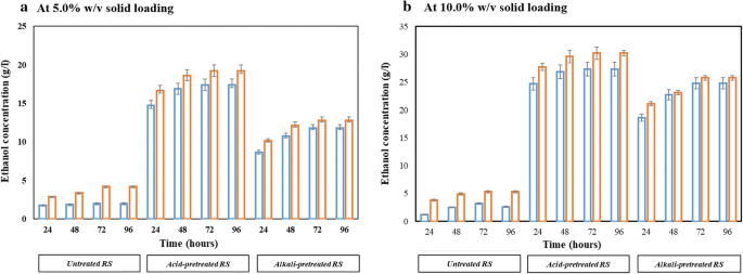 Evaluation of divergent yeast genera for fermentation-associated