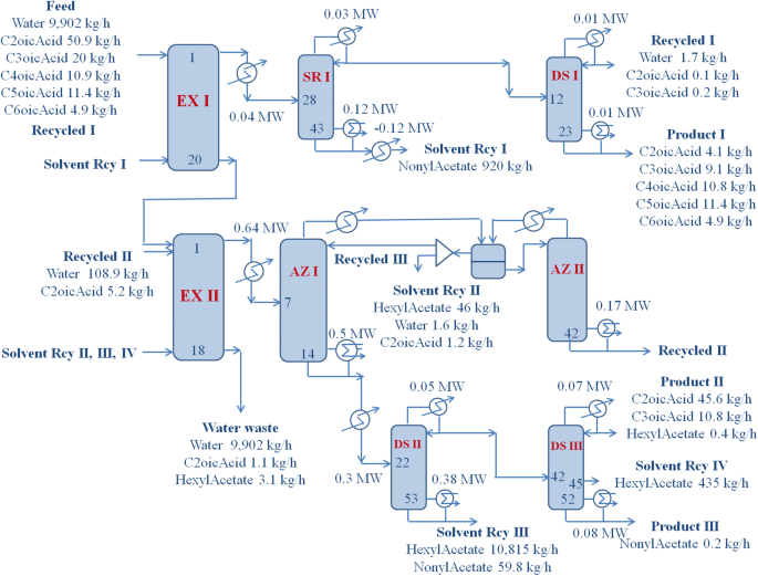 Eco-efficient recovery of bio-based volatile C2–6 fatty