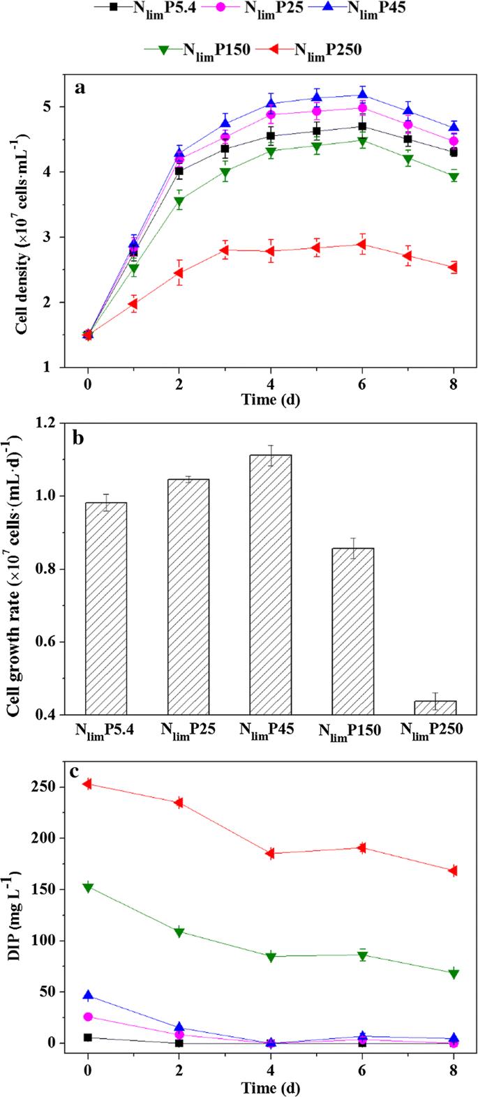 Hormesis effects of phosphorus on the viability of Chlorella