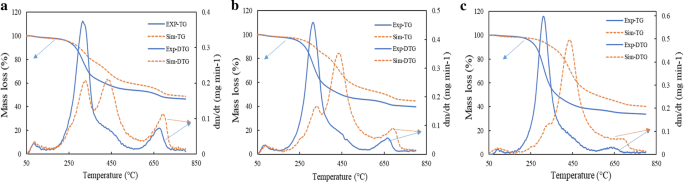Thermogravimetric and kinetic analysis to discern synergy during the