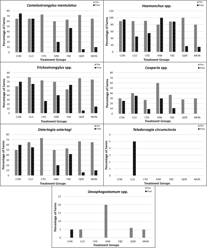 Anthelmintic resistance in gastrointestinal nematodes of