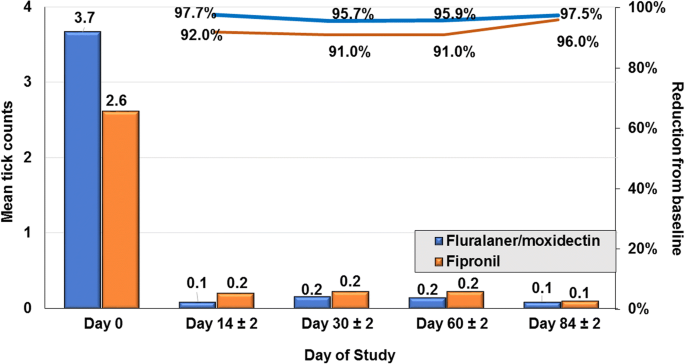 Field effectiveness and safety of fluralaner plus moxidectin