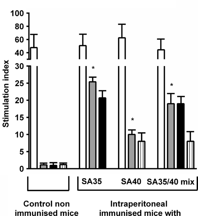 Delivery of SA35 and SA40 peptides in mice enhances humoral