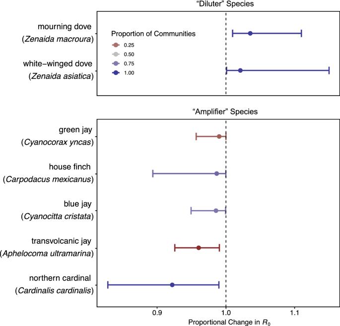 Predicting West Nile virus transmission in North American bird