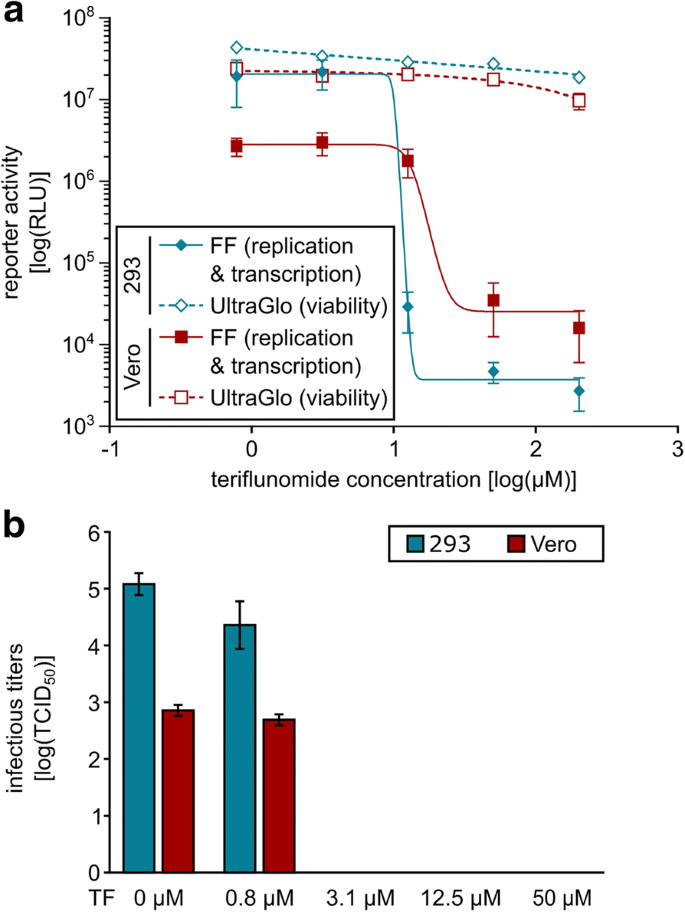 A genome-wide siRNA screen identifies a druggable host