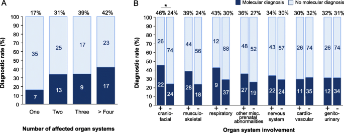 Clinical exome sequencing for fetuses with ultrasound abnormalities