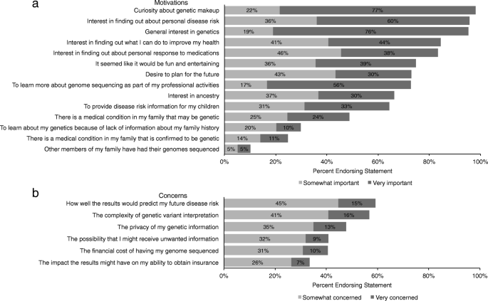 Predispositional genome sequencing in healthy adults: design