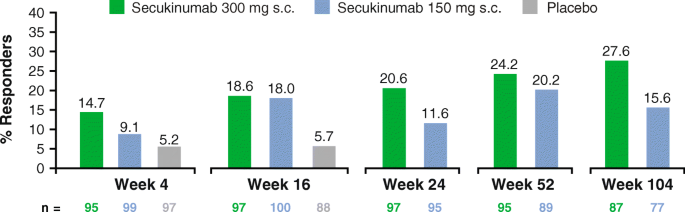 Secukinumab provides rapid and sustained pain relief in