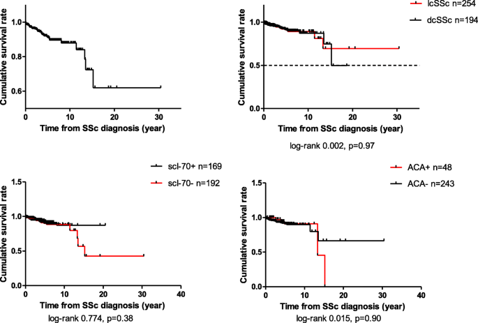 Prognostic profile of systemic sclerosis: analysis of the clinical
